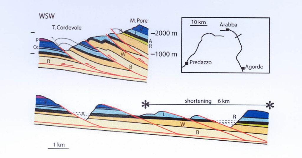 Profilo geologico della zona del Monte Pòre