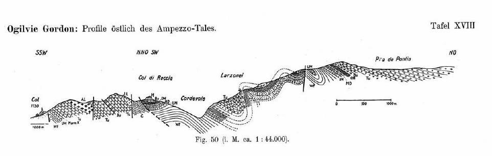 Profilo geologico della geologa scozzese Gordon del 1934.