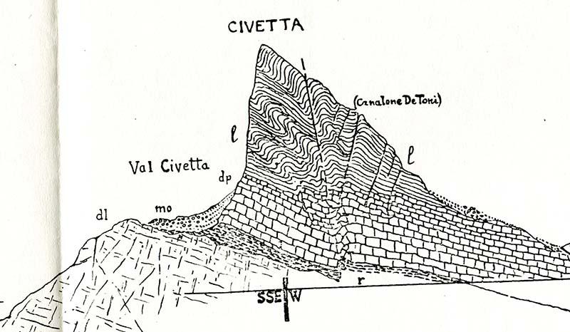 Profilo geologico attraverso la cima della Civetta tratto dall'opera di Bruno Castiglioni (1931).
